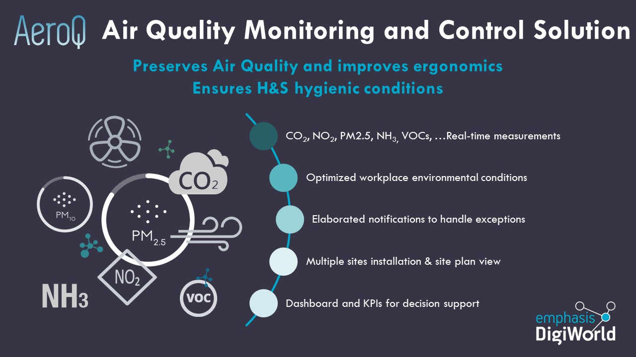 AeroQ, Air Quality Monitoring and Control Solution